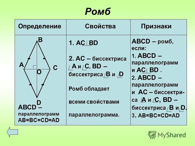 Ромб Определение Свойства Признаки А В С D О -- -- АВСD – параллелограмм AB=BC=CD=AD 1. АС ВD 2. AC – биссектриса А и С, BD – биссектриса В и D Ромб обладает всеми свойствами параллелограмма. ABCD – ромб, если: 1. АВСD – параллелограмм и АС ВD. 2. АВ