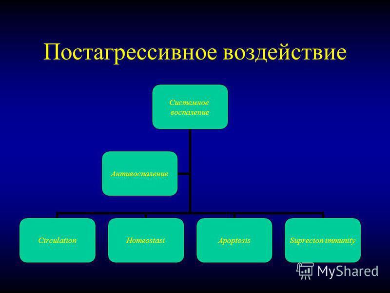 Постагрессивное воздействие Системное воспаление CirculationHomeostasiApoptosis Suprecion immunity Антивоспаление