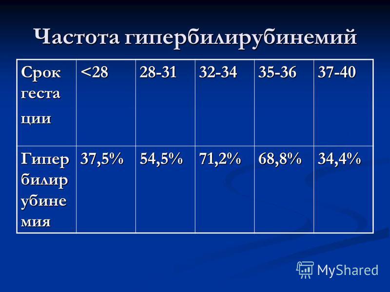 Частота гипербилирубинемии Срок геста ции <28 28-3132-3435-3637-40 Гипер билир убине мия 37,5%54,5%71,2%68,8%34,4%