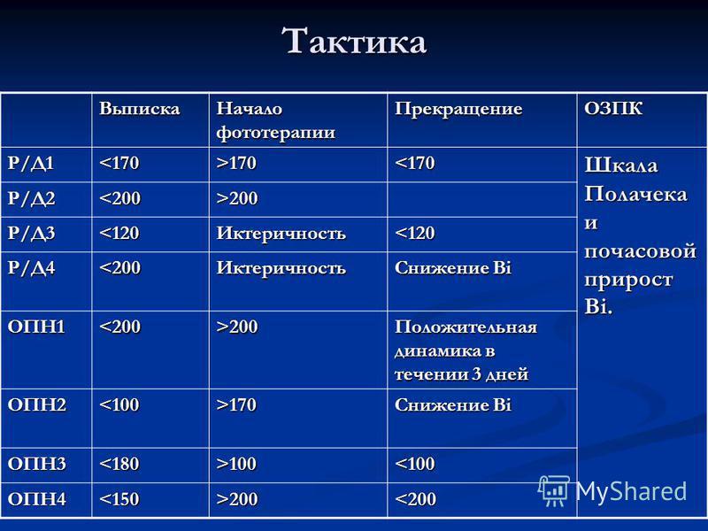Тактика Выписка Начало фототерапии ПрекращениеОЗПК Р/Д1<170>170<170 Шкала Полачека и почасовой прирост Bi. Р/Д2<200>200 Р/Д3<120Иктеричность<120 Р/Д4<200Иктеричность Снижение Bi ОПН1<200>200 Положительная динамика в течении 3 дней ОПН2<100>170 Снижен