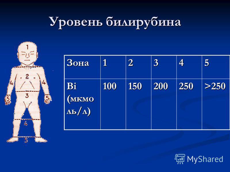 Уровень билирубина Зона 12345 Bi (мкмо ль/л) 100150200250 >250
