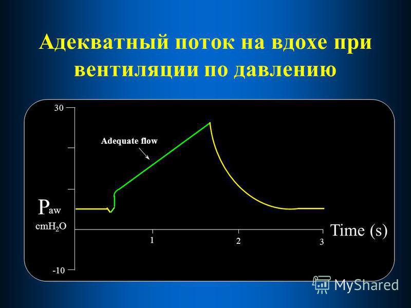 Адекватный поток на вдохе при вентиляции по давлению 30 Time (s) -10 1 2 aw P cmH 2 O Adequate flow 3