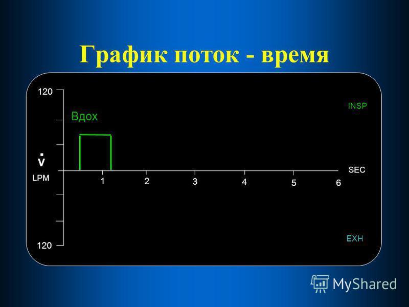 График поток - время 12 3 4 56 SEC 120 EXH INSP V. LPM Вдох