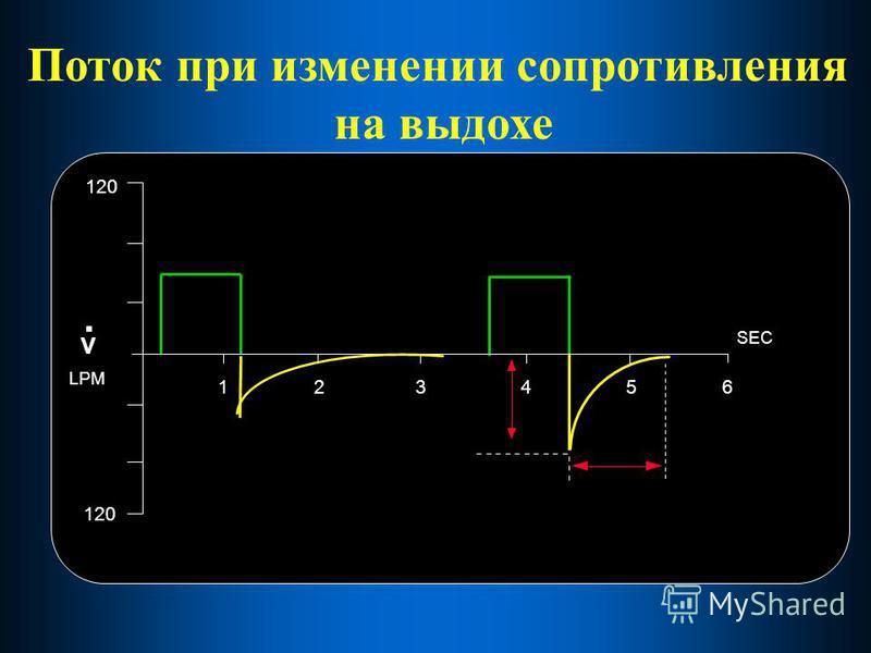 1 2 3456 SEC 120 V. LPM Поток при изменении сопротивления на выдохе