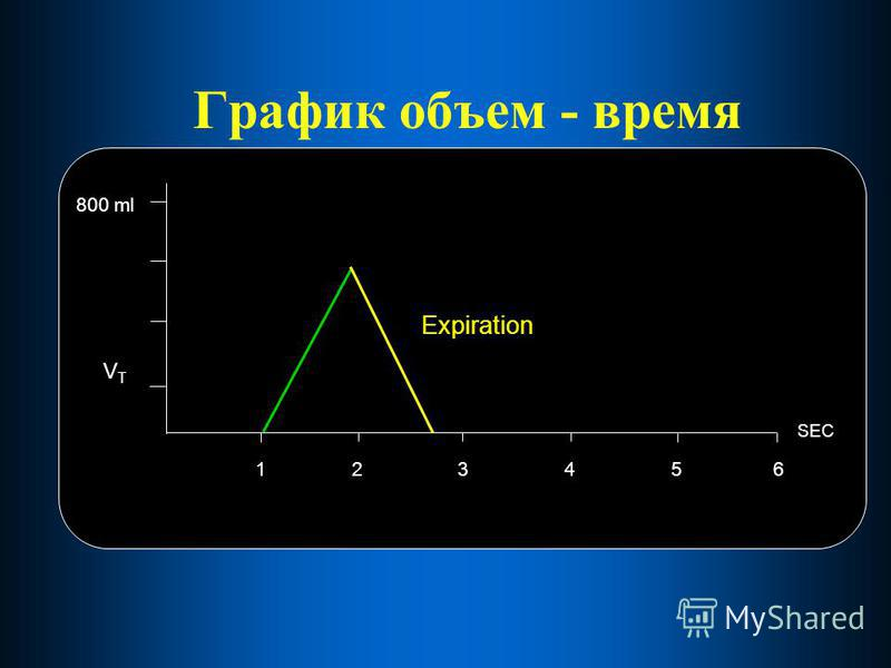 График объем - время Expiration SEC 800 ml 234561 VTVT