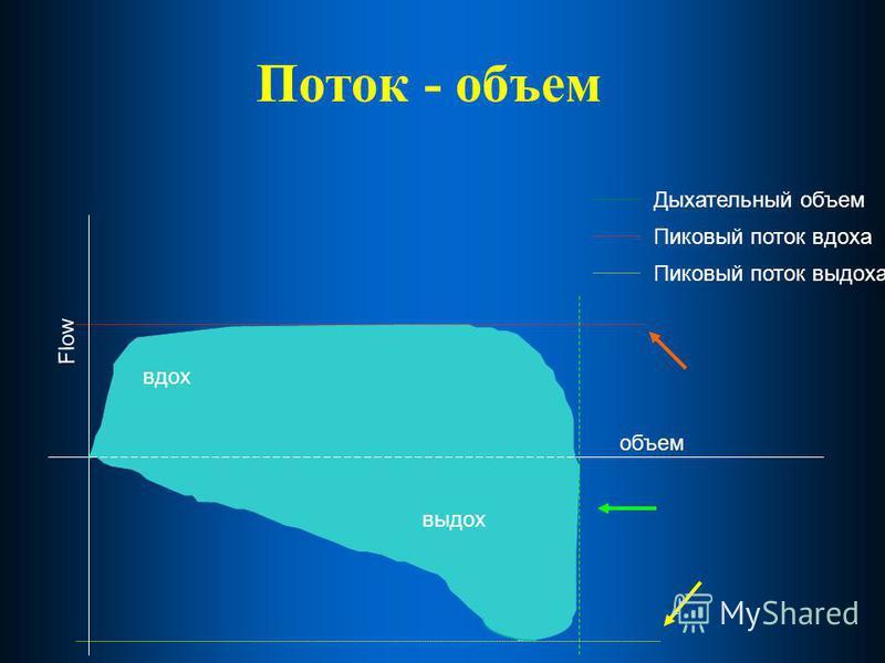 Поток - объем Flow объем Пиковый поток выдоха Пиковый поток вдоха Дыхательный объем вдох выдох