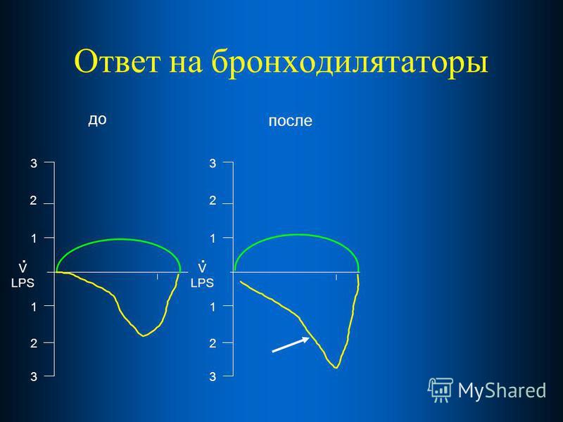 Ответ на бронходилятаторы 2 1 1 2 3 3 V LPS. до после 2 1 1 2 3 3 V LPS.