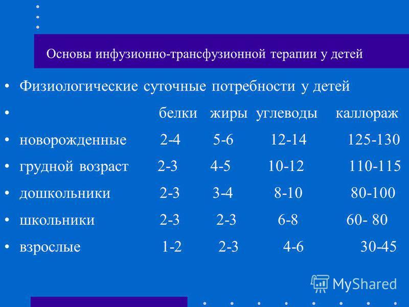 Основы инфузионно-трансфузионной терапии у детей Физиологические суточные потребности у детей белки жиры углеводы каллораж новорожденные 2-4 5-6 12-14 125-130 грудной возраст 2-3 4-5 10-12 110-115 дошкольники 2-3 3-4 8-10 80-100 школьники 2-3 2-3 6-8