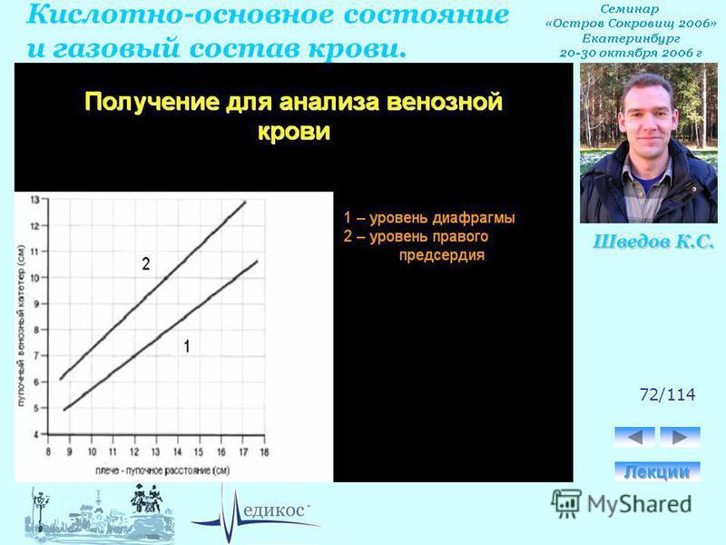 Кислотно-основное состояние и газовый состав крови. Шведов К.С. 72/114