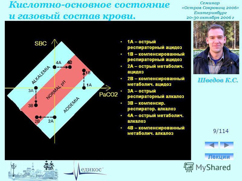 Кислотно-основное состояние и газовый состав крови. Шведов К.С. 9/114