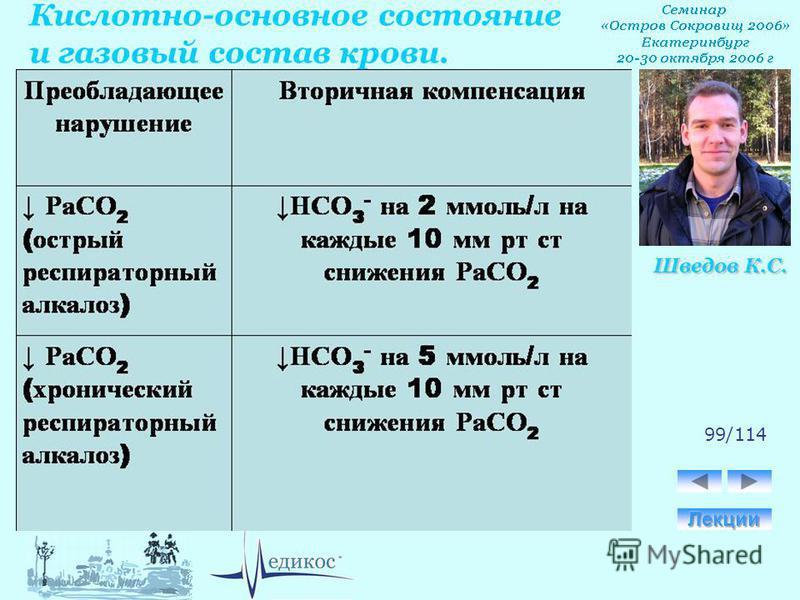 Кислотно-основное состояние и газовый состав крови. Шведов К.С. 99/114