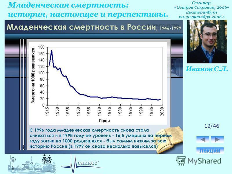 Младенческая смертность: история, настоящее и перспективы. Иванов С.Л. 12/46