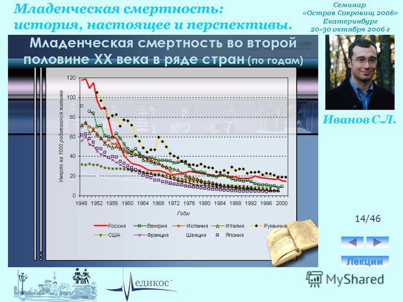 Младенческая смертность: история, настоящее и перспективы. Иванов С.Л. 14/46