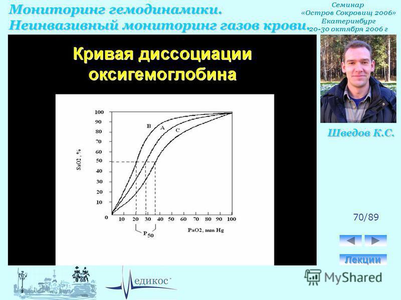 Мониторинг гемодинамики. Неинвазивный мониторинг газов крови. Шведов К.С. 70/89