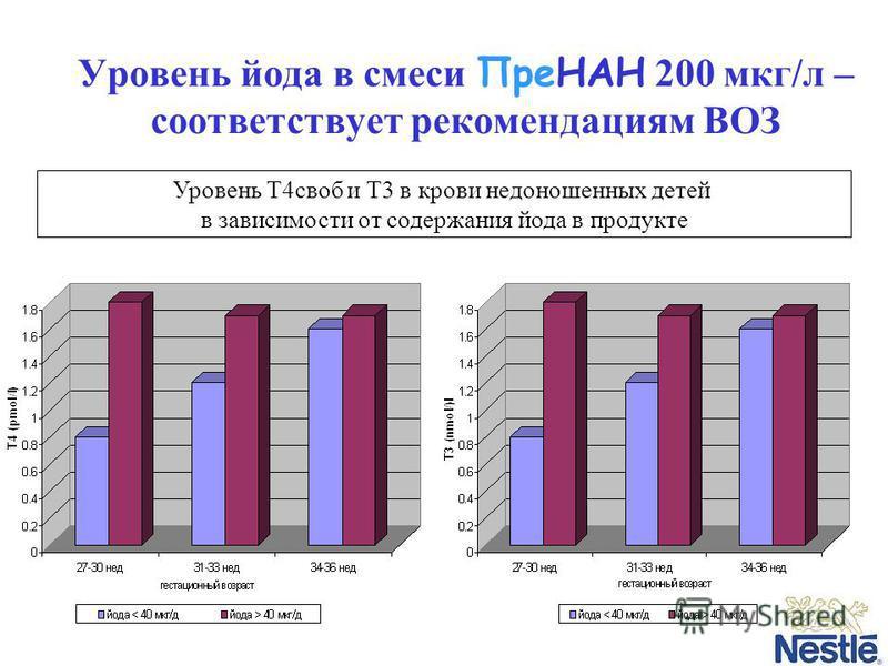 Уровень йода в смеси ПреНАН 200 мкг/л – соответствует рекомендациям ВОЗ Уровень Т4 своб и Т3 в крови недоношенных детей в зависимости от содержания йода в продукте