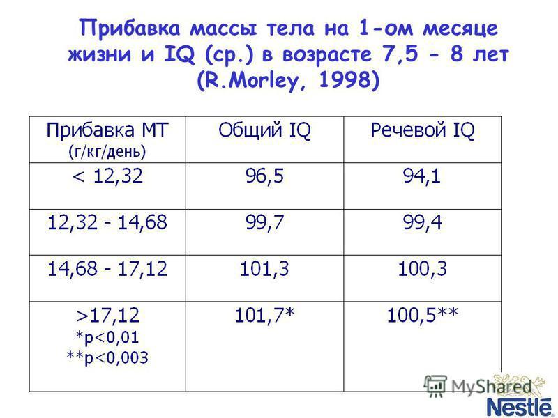 Прибавка массы тела на 1-ом месяце жизни и IQ (cр.) в возрасте 7,5 - 8 лет (R.Morley, 1998)
