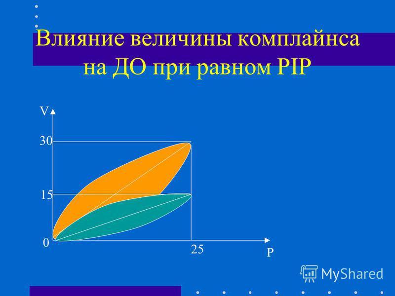 Влияние величины комплайэнса на ДО при равном PIP V P 0 25 15 30