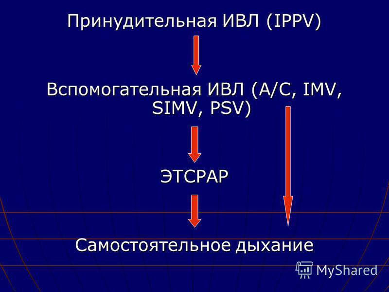 Принудительная ИВЛ (IPPV) Вспомогательная ИВЛ (A/C, IMV, SIMV, PSV) ЭТСРАР Самостоятельное дыхание