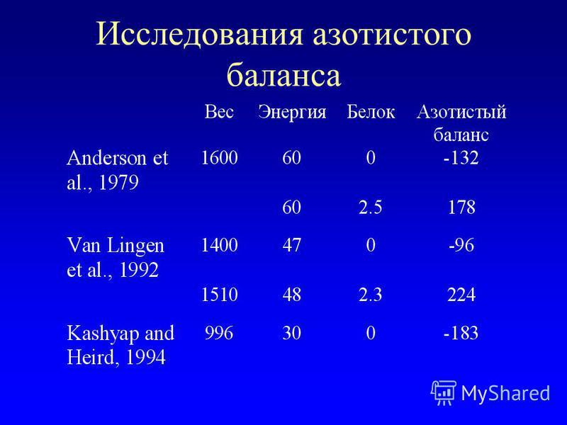 Исследования азотистого баланса