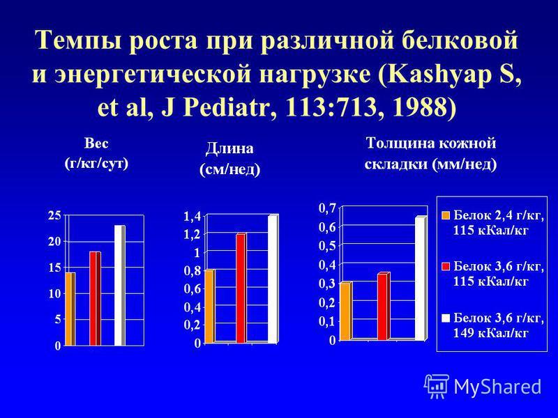 Темпы роста при различной белковой и энергетической нагрузке (Kashyap S, et al, J Pediatr, 113:713, 1988)