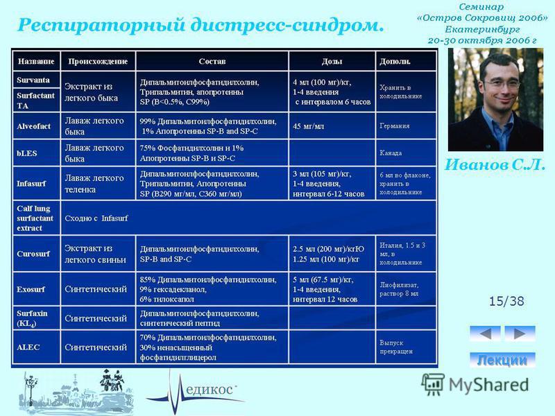 Респираторный дистресс-синдром. Иванов С.Л. 15/38