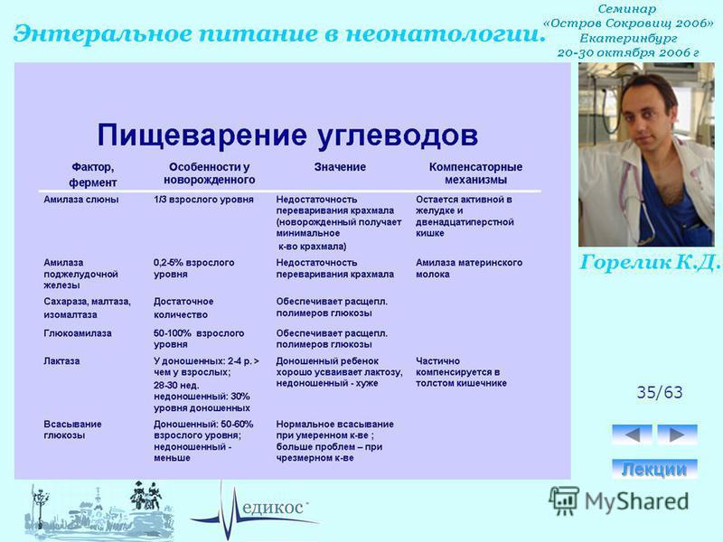 Горелик К.Д. Энтеральное питание в неонатологии. 35/63