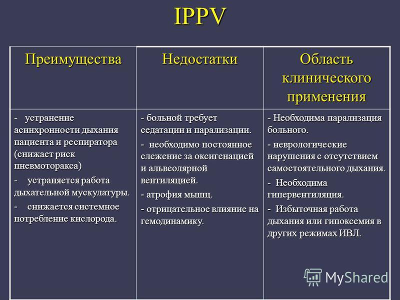 IPPV Преимущества Недостатки Область клинического применения устранение асинхронности дыхания пациента и респиратора (снижает риск пневмоторакса) - устранение асинхронности дыхания пациента и респиратора (снижает риск пневмоторакса) - устраняется раб