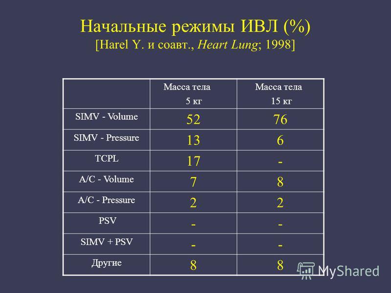 Начальные режимы ИВЛ (%) [Harel Y. и соавт., Heart Lung; 1998] Масса тела 5 кг Масса тела 15 кг SIMV - Volume 5276 SIMV - Pressure 136 TCPL 17- A/C - Volume 78 A/C - Pressure 22 PSV -- SIMV + PSV -- Другие 88