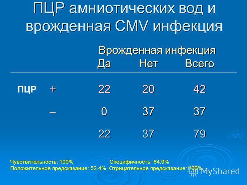 ПЦР амниотических вод и врожденная CMV инфекция Чувствительность: 100% Специфичность: 64.9% Положительное предсказание: 52.4% Отрицательное предсказание: 100% Врожденная инфекция Да НетВсего Врожденная инфекция Да НетВсего +222042 –03737 223779 ПЦР