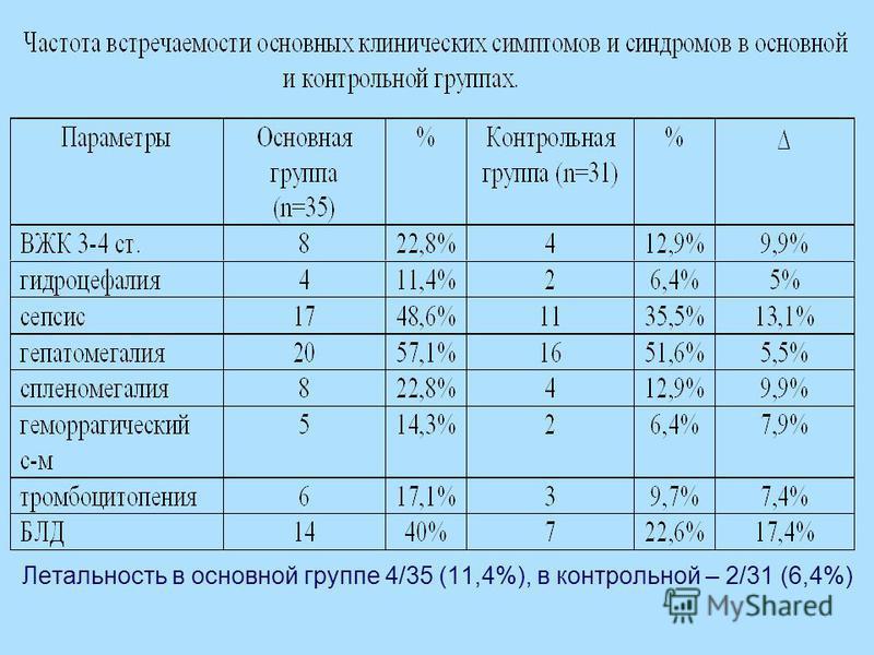 Летальность в основной группе 4/35 (11,4%), в контрольной – 2/31 (6,4%)