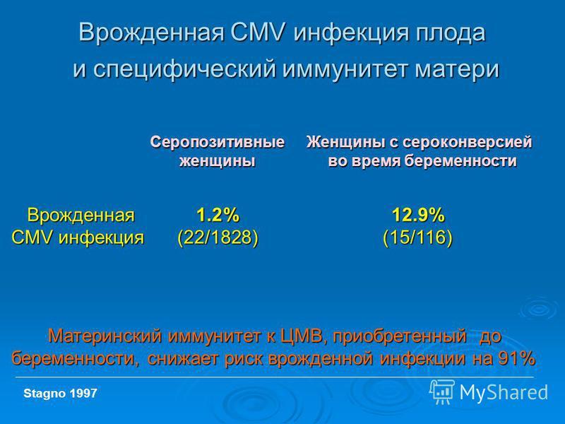 Врожденная CMV инфекция плода и специфический иммунитет матери и специфический иммунитет матери Серопозитивные Женщины с серо конверсией женщины во время беременности Врожденная 1.2%12.9% CMV инфекция(22/1828)(15/116) Врожденная 1.2%12.9% CMV инфекци