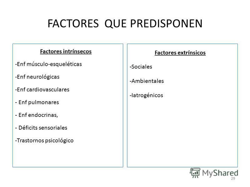 FACTORES QUE PREDISPONEN Factores intrínsecos -Enf músculo-esqueléticas -Enf neurológicas -Enf cardiovasculares - Enf pulmonares - Enf endocrinas, - Déficits sensoriales -Trastornos psicológico Factores extrínsicos -Sociales -Ambientales -Iatrogénico