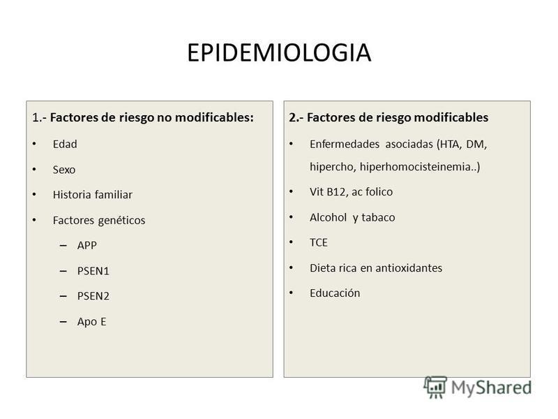 EPIDEMIOLOGIA 1.- Factores de riesgo no modificables: Edad Sexo Historia familiar Factores genéticos – APP – PSEN1 – PSEN2 – Apo E 2.- Factores de riesgo modificables Enfermedades asociadas (HTA, DM, hipercho, hiperhomocisteinemia..) Vit B12, ac foli