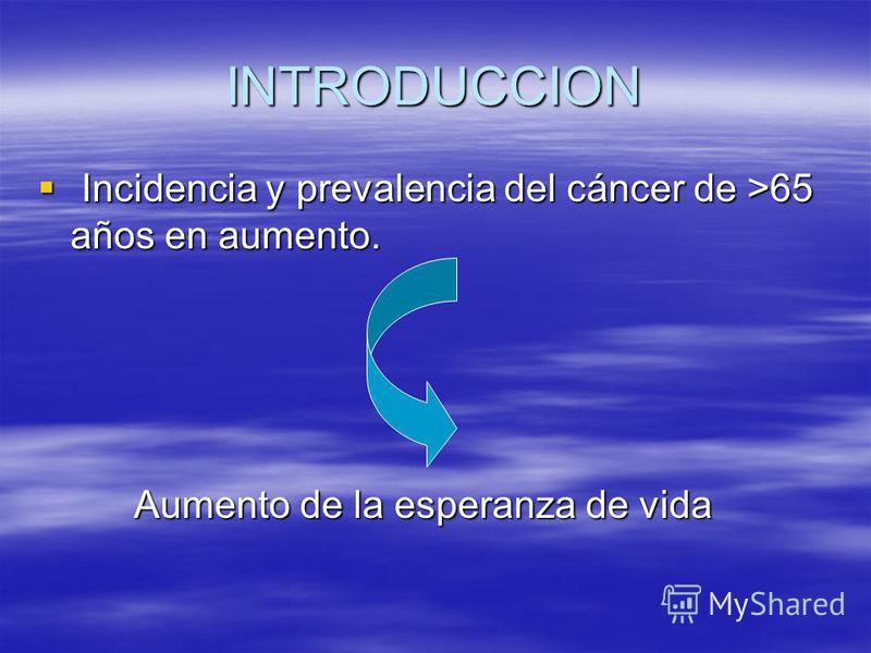 INTRODUCCION Incidencia y prevalencia del cáncer de >65 años en aumento. Incidencia y prevalencia del cáncer de >65 años en aumento. Aumento de la esperanza de vida Aumento de la esperanza de vida