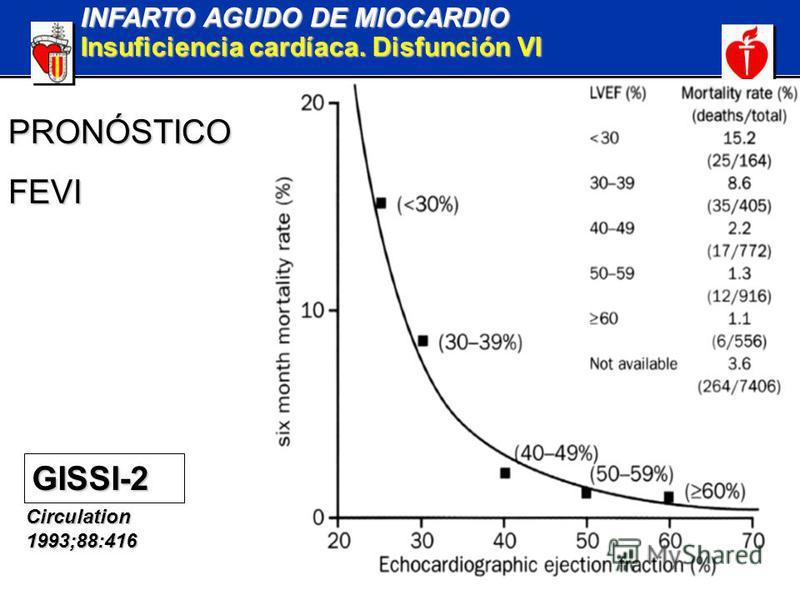 INFARTO AGUDO DE MIOCARDIO Insuficiencia cardíaca. Disfunción VI GISSI-2 Circulation 1993;88:416 PRONÓSTICOFEVI