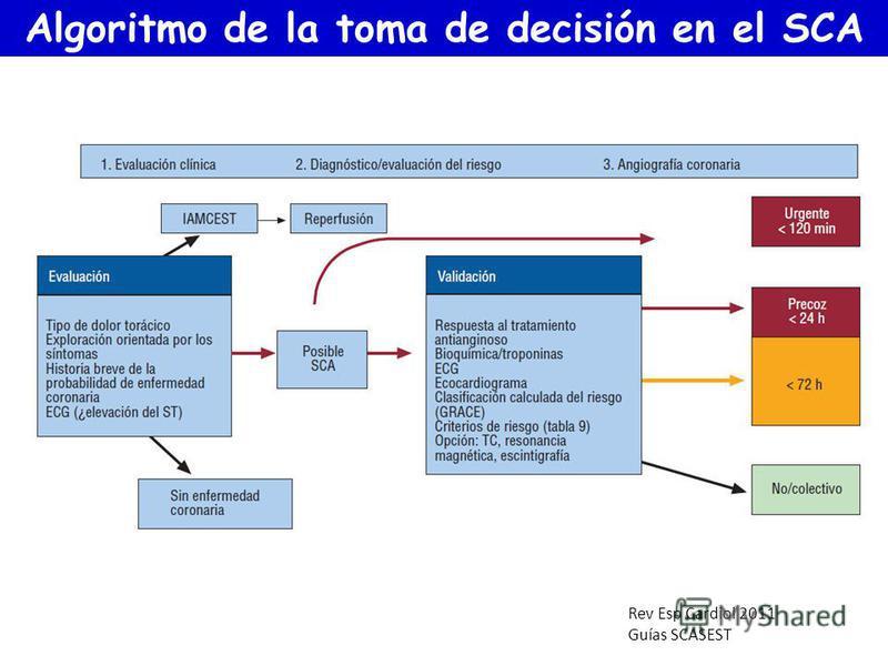 Rev Esp Cardiol 2011 Guías SCASEST Algoritmo de la toma de decisión en el SCA