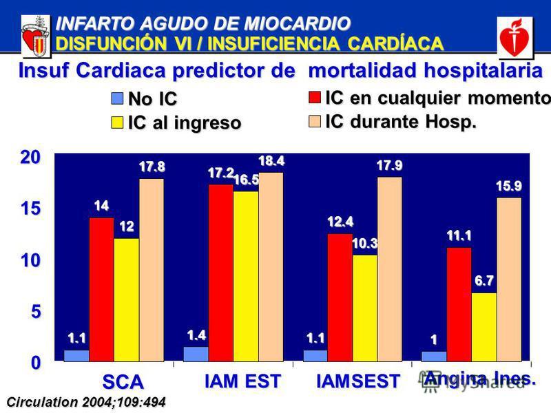 INFARTO AGUDO DE MIOCARDIO DISFUNCIÓN VI / INSUFICIENCIA CARDÍACA 1.1 1.4 1.1 1 14 17.2 12.4 11.1 12 16.5 10.3 6.7 17.8 18.4 17.9 15.9 0 5 10 15 20 SCA SCA IAM EST IAMSEST Angina Ines. Angina Ines. No IC IC en cualquier momento IC al ingreso IC duran