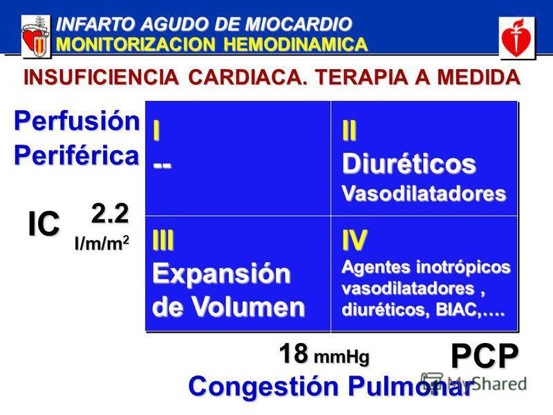 INFARTO AGUDO DE MIOCARDIO MONITORIZACION HEMODINAMICA INSUFICIENCIA CARDIACA. TERAPIA A MEDIDA PerfusiónPeriférica Congestión Pulmonar I--IIDiuréticosVasodilatadores IIIExpansión de Volumen IV Agentes inotrópicos vasodilatadores, diuréticos, BIAC,….