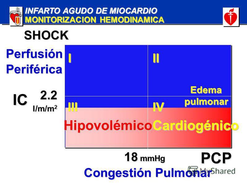 INFARTO AGUDO DE MIOCARDIO MONITORIZACION HEMODINAMICA SHOCK PerfusiónPeriférica Congestión Pulmonar III IIIIV IC 2.2 l/m/m 2 PCP 18 mmHg CardiogénicoHipovolémico Edemapulmonar