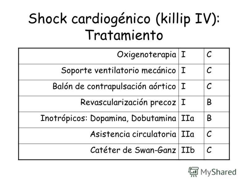 Shock cardiogénico (killip IV): Tratamiento OxigenoterapiaIC Soporte ventilatorio mecánicoIC Balón de contrapulsación aórticoIC Revascularización precozIB Inotrópicos: Dopamina, DobutaminaIIaB Asistencia circulatoriaIIaC Catéter de Swan-GanzIIbC
