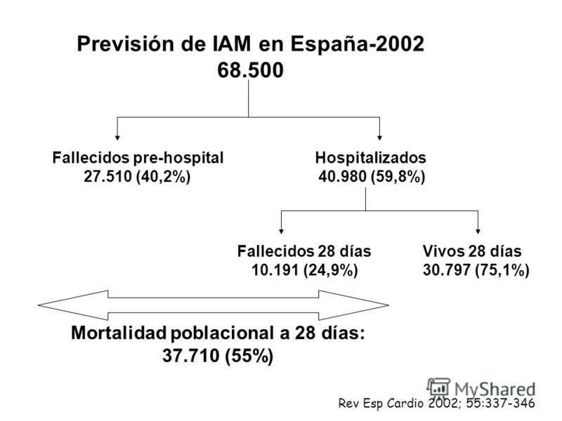 Previsión de IAM en España-2002 68.500 Fallecidos pre-hospital 27.510 (40,2%) Hospitalizados 40.980 (59,8%) Fallecidos 28 días 10.191 (24,9%) Vivos 28 días 30.797 (75,1%) Mortalidad poblacional a 28 días: 37.710 (55%) Rev Esp Cardio 2002; 55:337-346