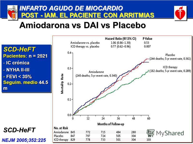 INFARTO AGUDO DE MIOCARDIO POST - IAM. EL PACIENTE CON ARRITMIAS POST - IAM. EL PACIENTE CON ARRITMIAS SCD-HeFT NEJM 2005;352:225 Amiodarona vs DAI vs Placebo SCD-HeFT Pacientes: n = 2521 - IC crónica - NYHA II-III - FEVI < 35% Seguim. medio 44.5 m S