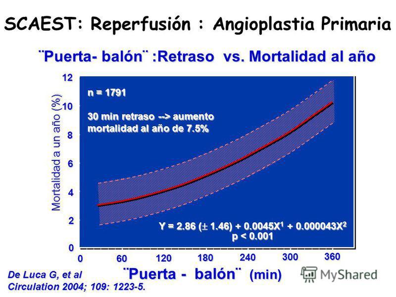 De Luca G, et al Circulation 2004; 109: 1223-5. Mortalidad a un año (%) Y = 2.86 ( 1.46) + 0.0045X 1 + 0.000043X 2 p < 0.001 360 300 240 180 120 60 0 0 2 4 6 8 10 12 n = 1791 30 min retraso --> aumento mortalidad al año de 7.5% ¨Puerta - balón¨ (min)