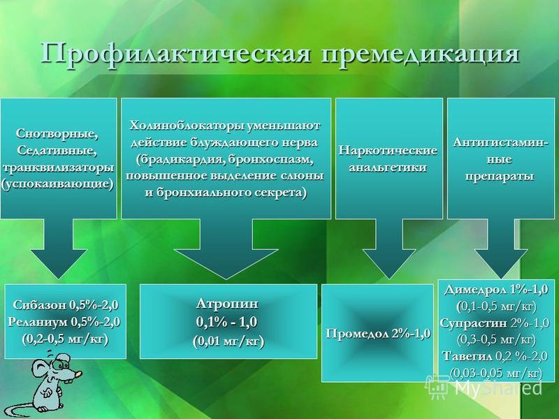 Профилактическая премедикация Холиноблокаторы уменьшают действие блуждающего нерва (брадикардия, бронхоспазм, повышенное выделение слюны и бронхиального секрета) Сибазон 0,5%-2,0 Реланиум 0,5%-2,0 (0,2-0,5 мг/кг) Снотворные,Седативные,транквилизаторы