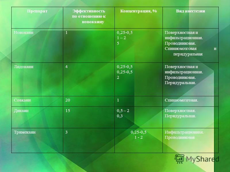 Препарат Эффективность по отношению к новокаину Концентрация, %Вид анестезии Новокаин 10,25-0,5 1 – 2 5 Поверхностная и инфильтрационная. Проводниковая. Спинномозговая и перидуральная Лидокаин 40,25-0,5 2 Поверхностная и инфильтрационная. Проводников