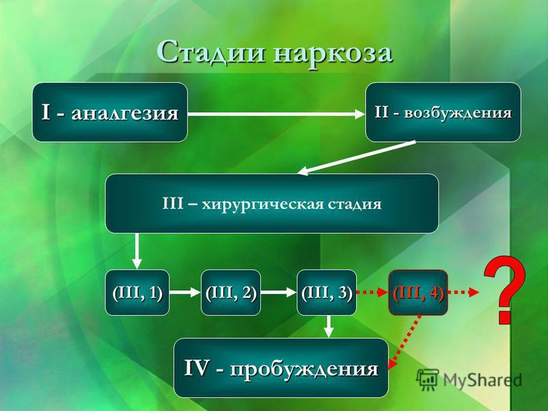 Стадии наркоза I - аналгезия II - возбуждения III – хирургическая стадия (III, 3) (III, 1) (III, 2) IV - пробуждения (III, 4)