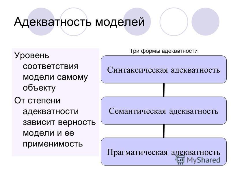 22 Адекватность моделей Уровень соответствия модели самому объекту От степени адекватности зависит верность модели и ее применимость Синтаксическая адекватность Семантическая адекватность Прагматическая адекватность Три формы адекватности