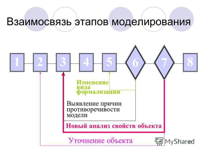 27 Взаимосвязь этапов моделирования 123458 67 Новый анализ свойств объекта Уточнение объекта Выявление причин противоречивости модели Изменение вида формализации