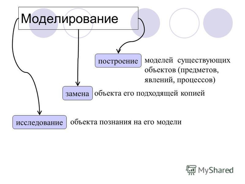 5 Моделирование исследование замена построение моделей существующих объектов (предметов, явлений, процессов) объекта его подходящей копией объекта познания на его модели