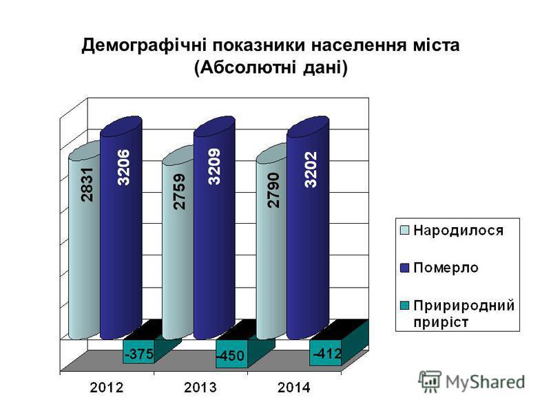Демографічні показники населення міста (Абсолютні дані)